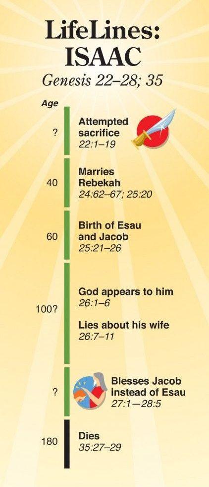 Lifelines: Isaac
