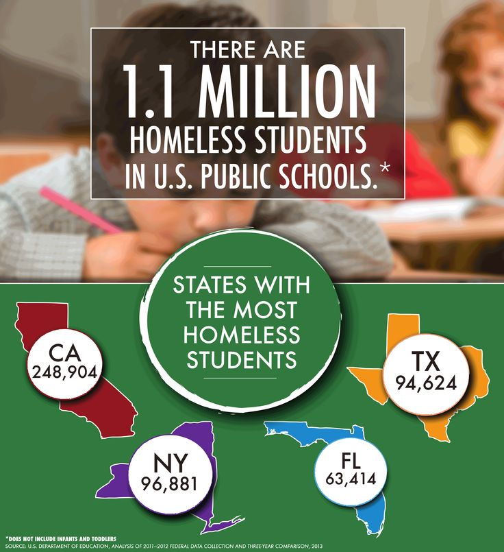 a study on homeless students and education Ened, the mckinney-vento education for homeless children and youth (ehcy) program this response came in part in a study of 169 school-age children and.