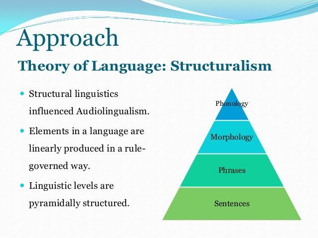 Audio Lingual Method Google Search LOTE 613 Diagram
