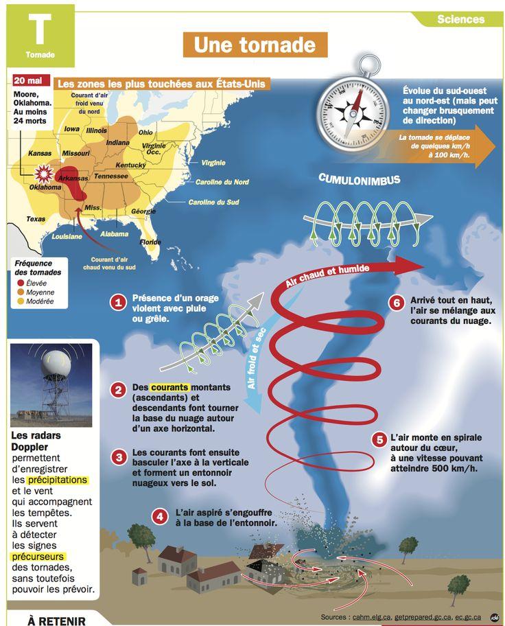 Fiche exposés : Une tornade                                                                                                                                                                                 Plus