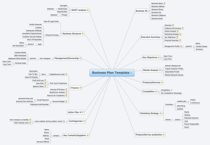 Business Plan Template - bielsko - XMind: The Most Professional Mind Map Software