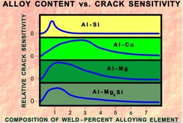 Alloy Content VS Crack Sensitivity Chart