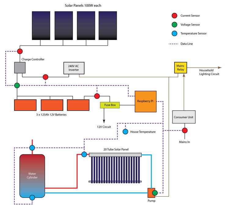 Raspberry Pi Solar Data Logger