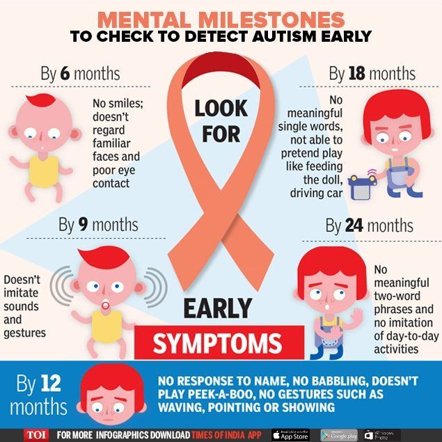 Signs Of Autism By 18 Months Evident In >> Pin On Worth Re Pinning Autism Autism Symptoms Autism
