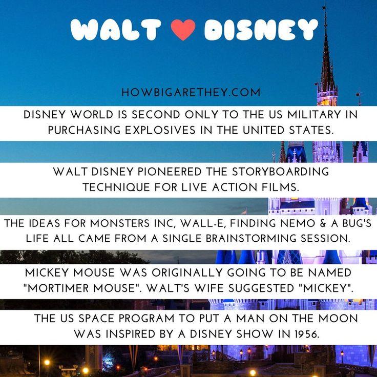 Facts about Disney  #DisneyFacts #WaltDisney #DisneyWorld #Disneyland