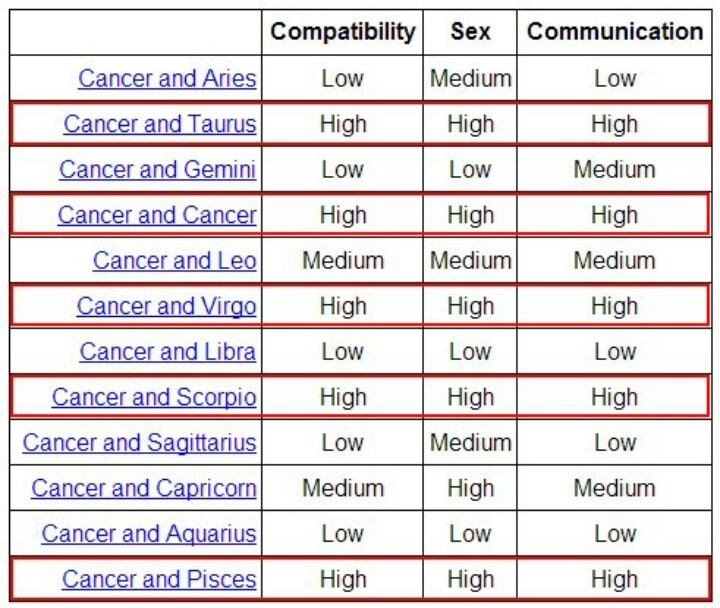 zodiac signs compatibility sex chart in Queanbeyan