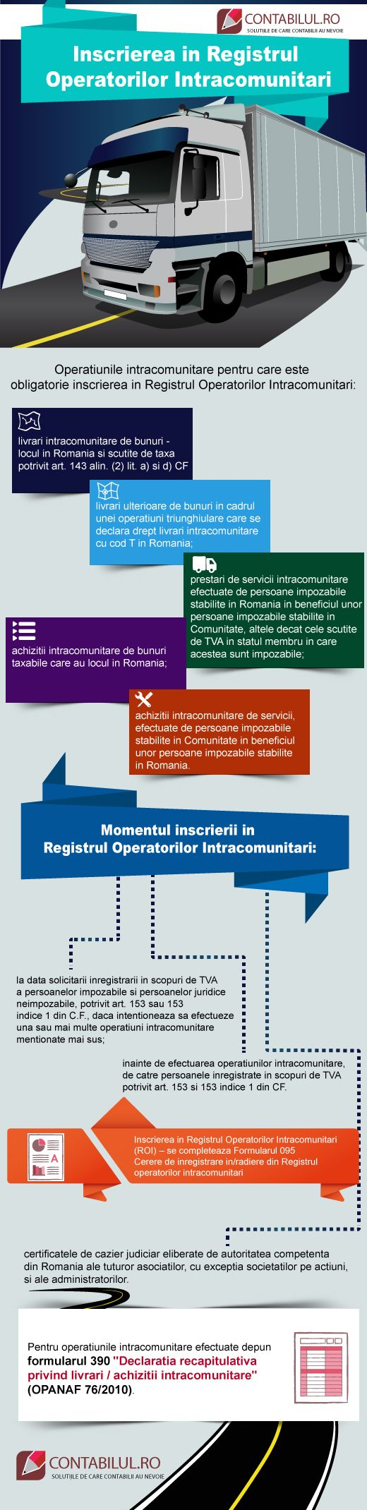 Infografic Contabilul Inscrierea in Registrul Operatorilor Intracomunitari