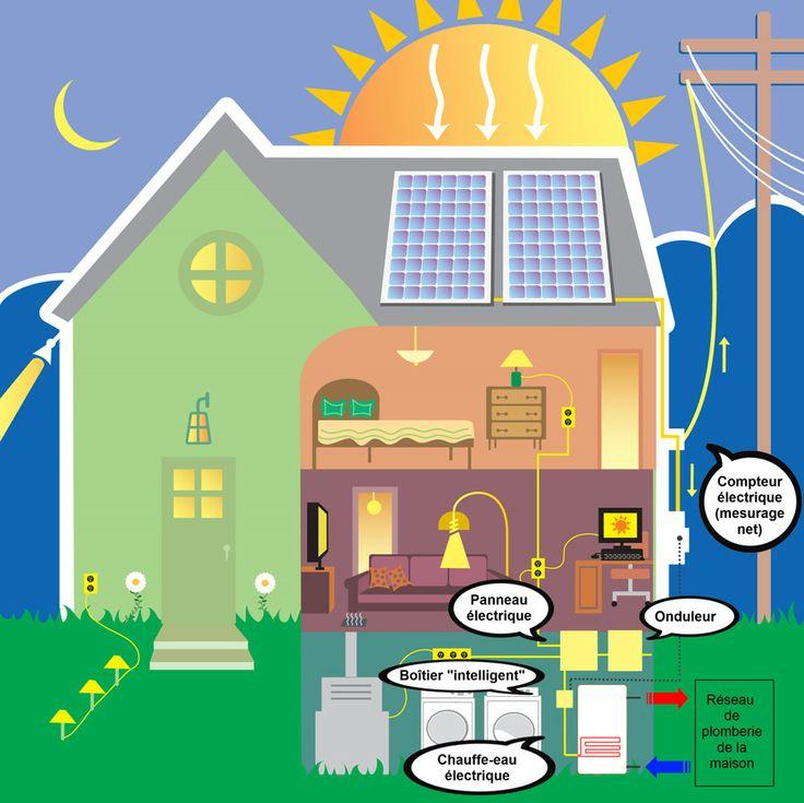 1000 id es sur le th me installation panneau solaire sur pinterest panneaux solaires panneaux - Produire son electricite panneau solaire ...