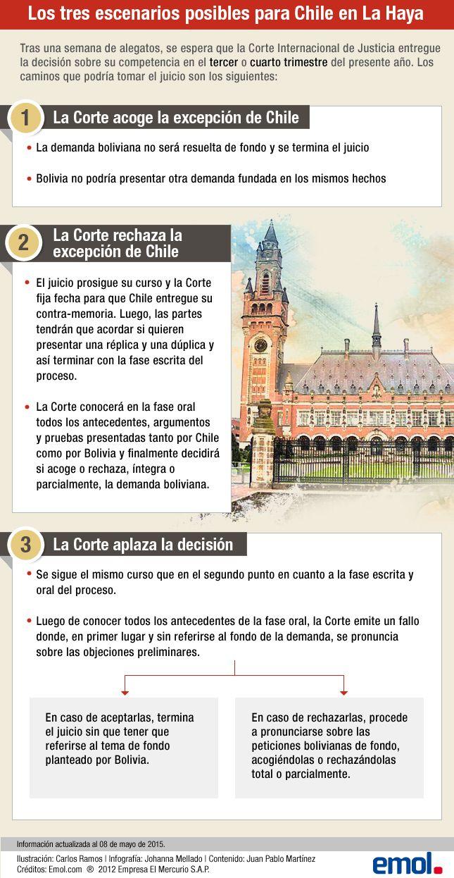 Infografía: Los escenarios que enfrenta Chile tras el términos de los alegatos en La Haya | Emol.com