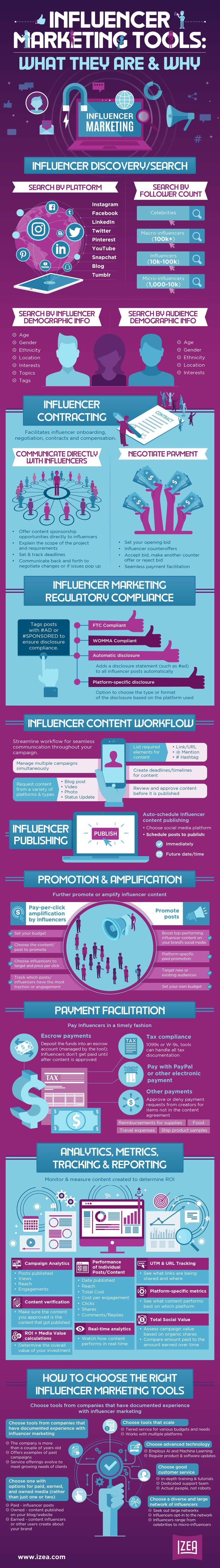 Infografía sobre #Marketing de Influencers. #SocialMedia