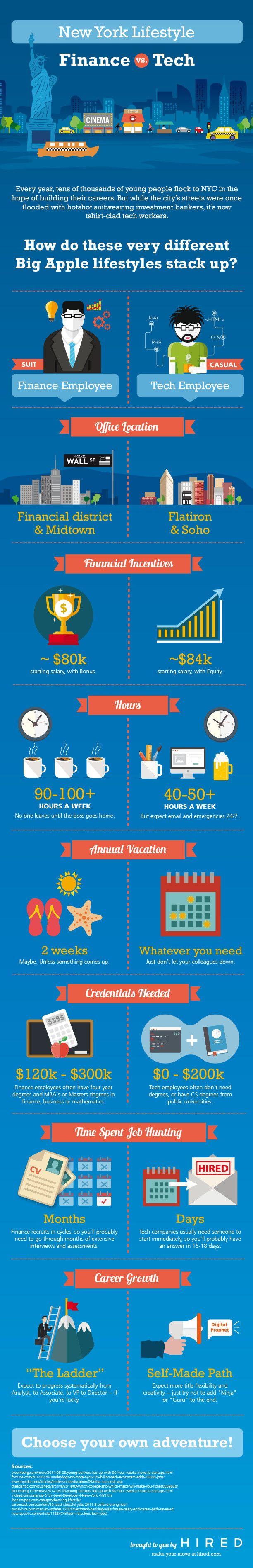 New York Lifestyle Finance vs Tech? #infographic
