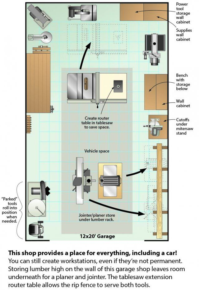 Organize Your Shop in a weekend Woodworking shop layout