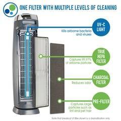 best 25 air purifier for allergies ideas on pinterest air purifier home air purifier and best home air purifier