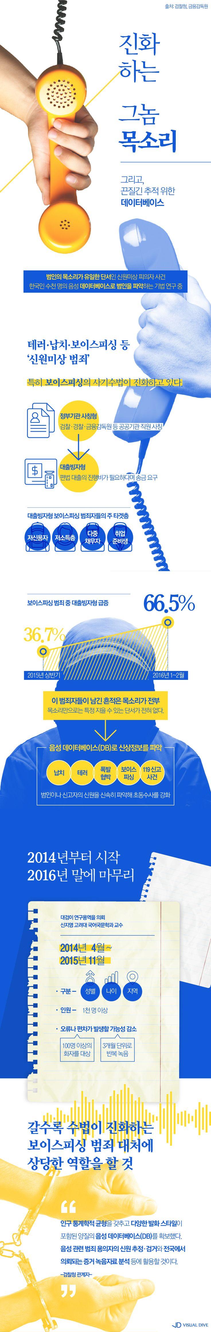 검찰, 한국인 음성 DB 구축해 '그놈 목소리' 찾아낸다 [인포그래픽] #voice / #Infographic ⓒ 비주얼다이브 무단 복사·전재·재배포 금지