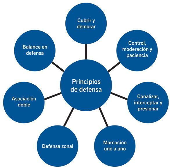 principios de la defensa hockey