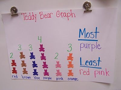 Pass out a handful of bears and graph them.