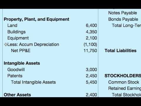 Business Finance - How To Do A Balance Sheet finance Pinterest - accounting manual template