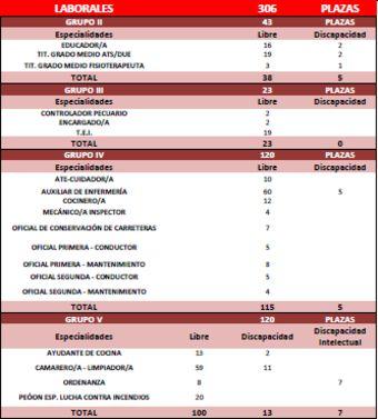 Oposiciones de la Junta de Extremadura: los exámenes serán a principios de junio de 2015