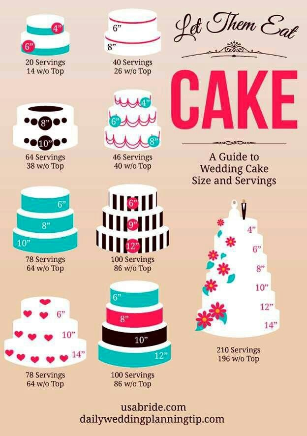 Cake size chart and servings Cake Decorating Ideas