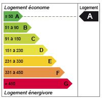 Diagnostic de performance énergétique (DPE) niveau A