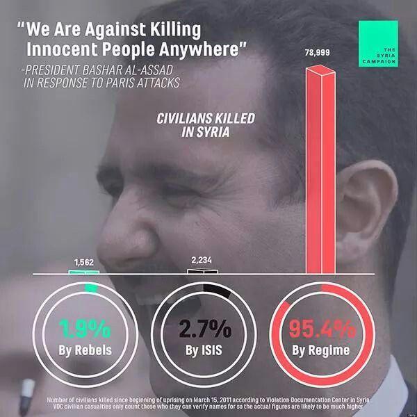The Tyrant Terrorist in syria