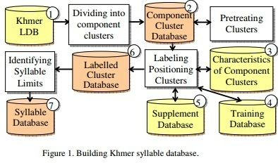 International Journal on Natural Language Computing (IJNLC)     ISSN: 2278 - 1307 [Online]; 2319 - 4111 [Print]     http://airccse.org/journal/ijnlc/index.html    BUILDING A SYLLABLE DATABASE TO SOLVE THE PROBLEM OF KHMER WORD SEGMENTATION     Tran Van Nam1 , Nguyen Thi Hue2 and Phan Huy Khanh3     1Department of Computer Engineering; University of Tra Vinh, Vietnam     2 School of Southern Khmer Language; University of Tra Vinh, Vietnam     3Department of Computer Engineering; Polytechnic…