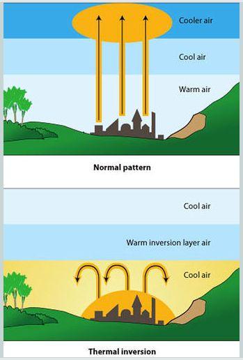 Air Pollution Temperature Inversion Phenomenon