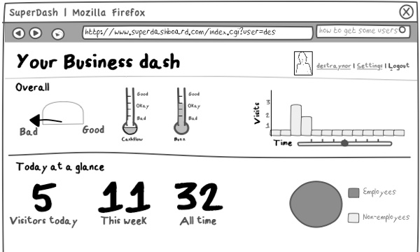18 best images about data visualization and business