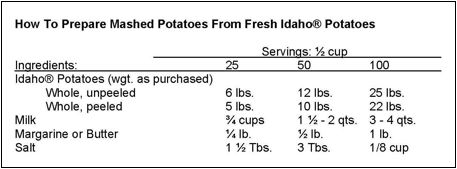 Q: Mashed Potatoes for a Crowd | Ask Dr. Potato