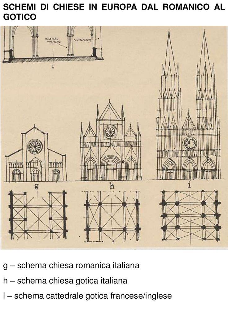 27. Architettura Gotica in Francia, Inghilterra e Italia