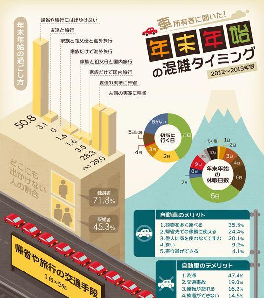 infographic.jp インフォグラフィックス:年末年始の渋滞タイミングが一目瞭然のインフォグラフィック