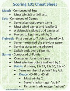 Tennis Scoring 101 Cheat Sheet from kelacemarie.com