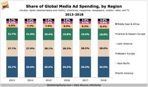 eMarketer-Global-Media-Ad-Spend-Share-by-Region-2013-2018-Oct2014