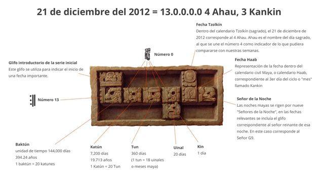 La Fine del Calendario Maya nel doodle di Google