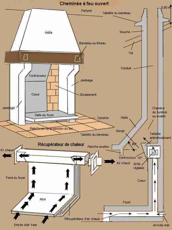 Les 25 meilleures id es de la cat gorie recuperateur de for Construire cheminee foyer ouvert