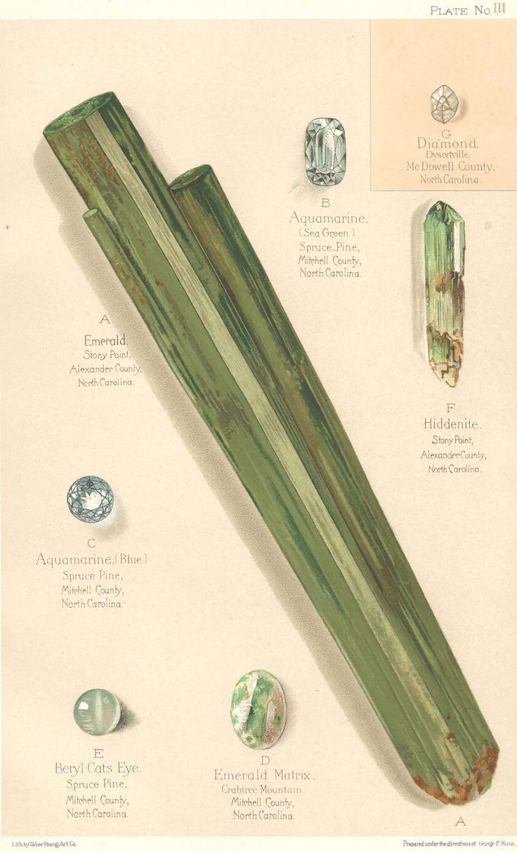 North carolina alexander county hiddenite - Plate Iii From History Of The Gems Found In North Carolina By George