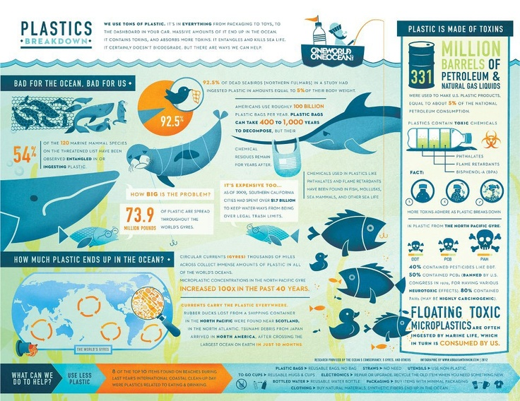 67 best Environmental Education Posters & Graphics FREE images on ...