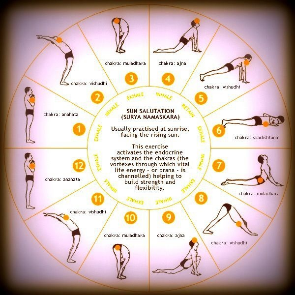 This is a great poster describing and showing the morning sun salutation. I am often asked by people in chronic pain how to exercise, the answer is always the same, yoga and/or pilates. You may not have the flexibility to do it exactly right, but the gentle stretching is the important part, also the practice of yoga encourages mindfulness and meditation, both of which are very good for stress and pain relief. Also when you repeat this as many times as you can, you start to lose weight.