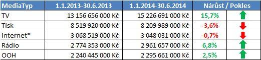 investice media CR polrok 2014