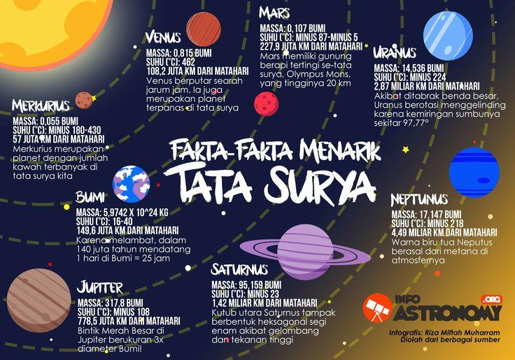Fakta-fakta menarik tata surya . . . . . #fakta #menarik #tata #surya #faktamenarik #tatasurya #merkurius #venus #bumi #mars #jupiter #uranus #saturnus #neptunus #info #astronomy #org #infoastronomy #infoastronomyorg #infografis #planetmerkurius #planetvenus #planetbumi #planetmars #planetjupiter #planeturanus #planetsaturnus #planetneptunus