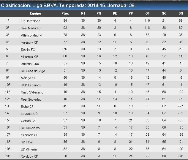 84a Lliga: 2014-15. Campió: FC Barcelona (23a). Palmarès: Real Madrid 32 / FC Barcelona 23 / Atlético de Madrid 10 / Athletic Club 8 / Valencia 6 / Real Sociedad 2 / Real Betis 1 / Sevilla 1 / RC Deportivo 1