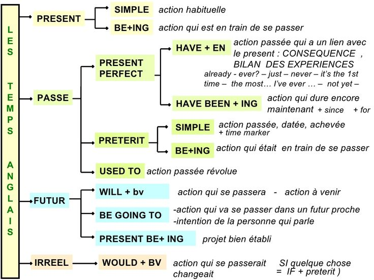 Grammaire anglaise : les Temps Recap by Monique SEGOL via slideshare