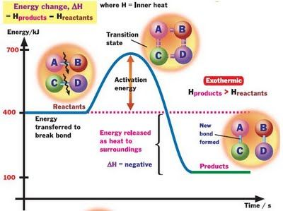 EduMission: Chemistry Form 5: Chapter 4 - Exothermic and Endothermic Reaction