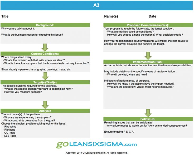 Best Lean Six Sigma Images On   Lean Six Sigma