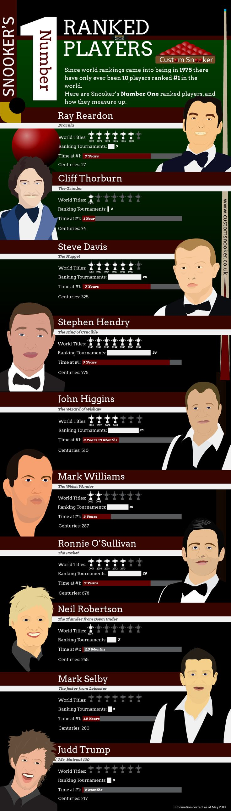 Quality infographic showing the 10 snooker players who have been ranked #1 in the world of snooker since 1975.