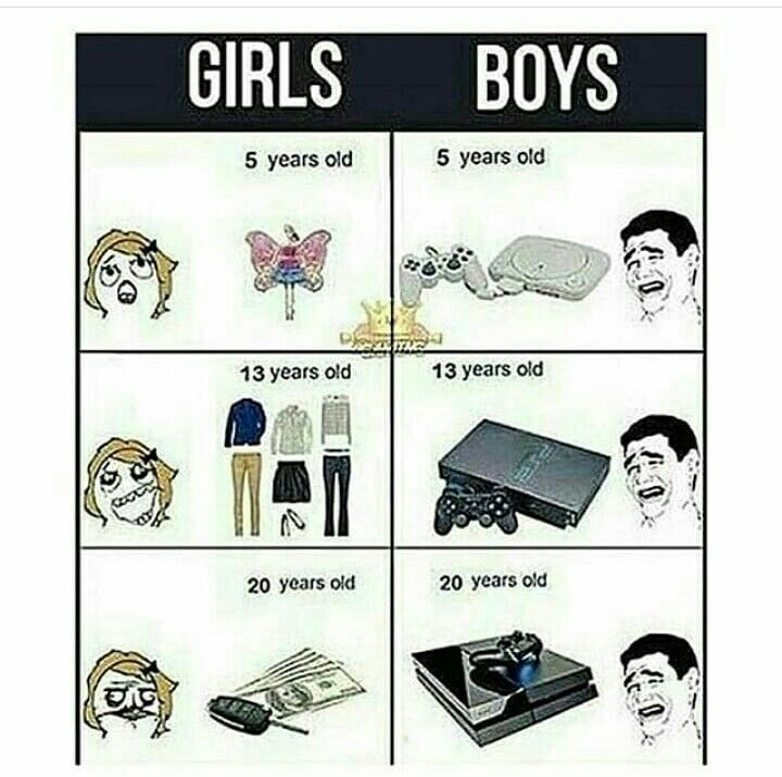 expectations for boys vs girls Boys are more advanced than girls in mathematical reasoning, spatial ability, and mechanical ability, while girls score higher on memory, perceptual accuracy, verbal fluency, and language tasks (aikens, 1987.