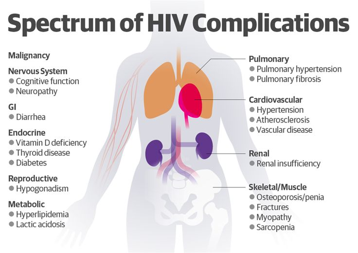 a look at the infectious dietary and occupational aspects of aids Describe evidence-based nutrition therapy guidelines for hiv/aids  the literature on the behavioral aspects of hiv/hcv co-infection is quite limited, so this talk.