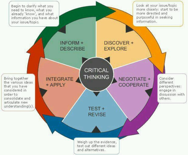 ITB Library  Critical thinking