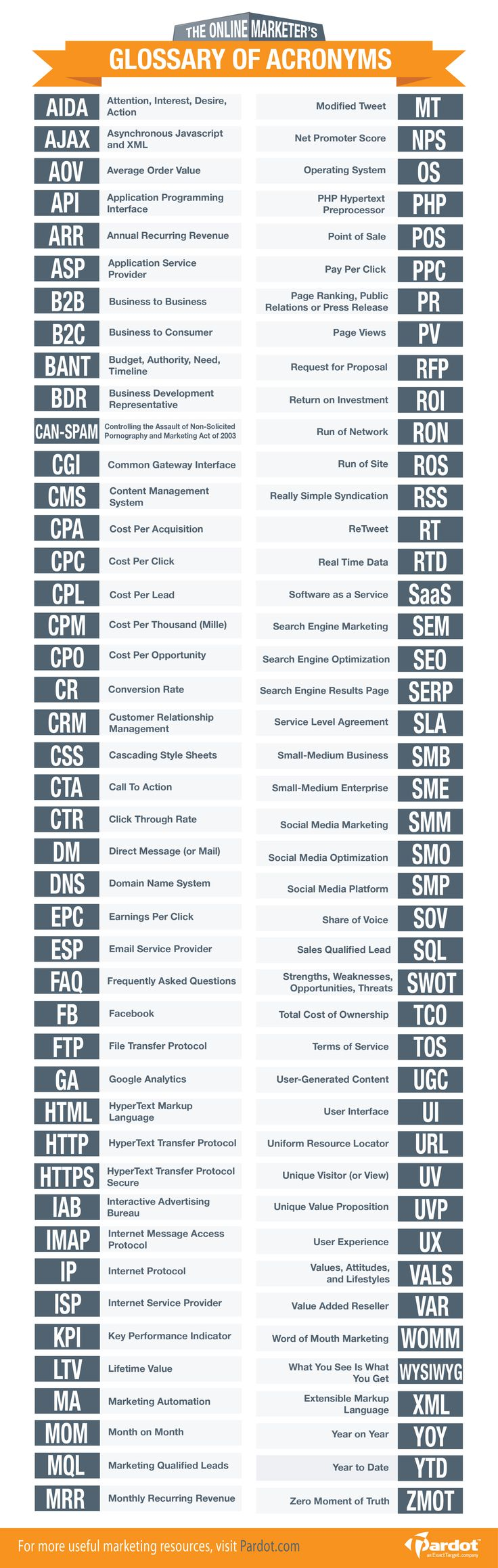 88 Acronyms for Online Marketers