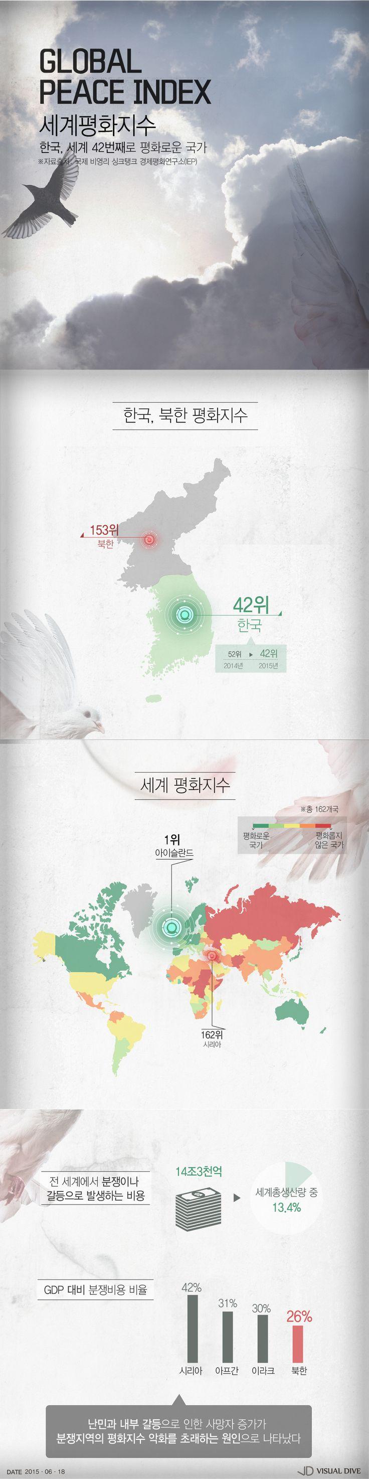 대한민국은 세계에서 몇 번째로 평화로울까 [인포그래픽] #Peace / #Infographic ⓒ 비주얼다이브 무단 복사·전재·재배포 금지